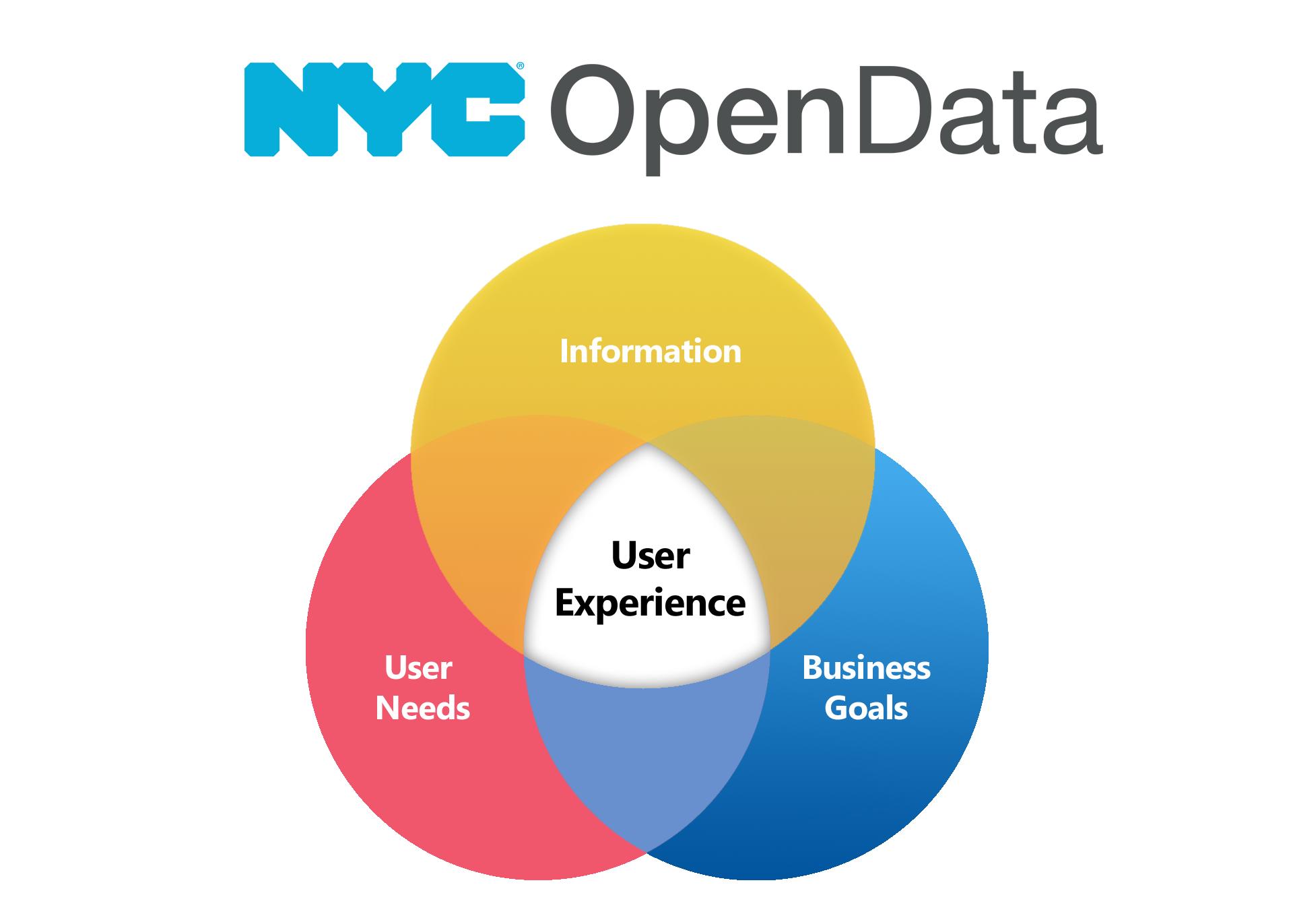 Open Data Week Event – GISMO… a GIS hotspot
